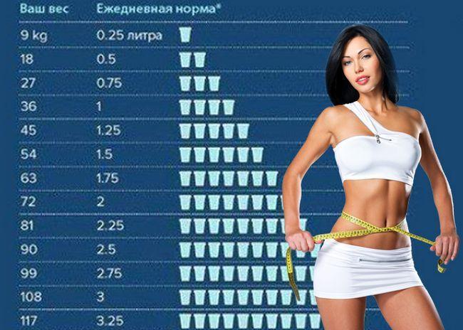 10 Варіантів дієти на воді