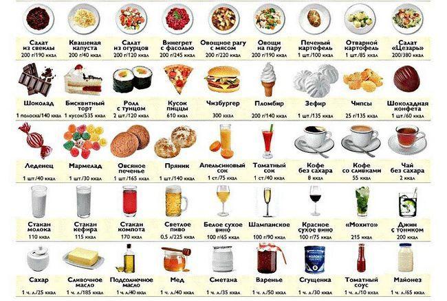 5 П`ять відомих способів, як рахувати калорії