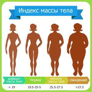 Як розрахувати індекс маси тіла з урахуванням віку