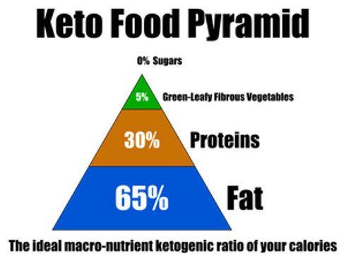 Кето дієта - спалюємо жир назавжди. Правила і секрети