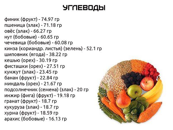 Кількість вуглеводів в продуктах