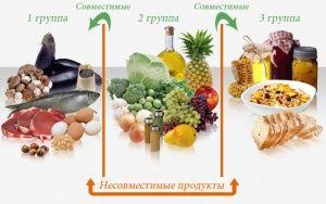 Роздільне харчування: меню, таблиця, відгуки